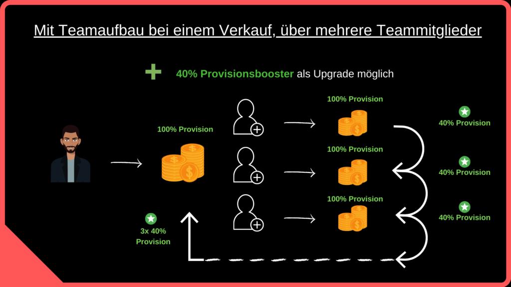 Sociseller Society mit Teamaufbau + 40 Prozent Provisionsboost